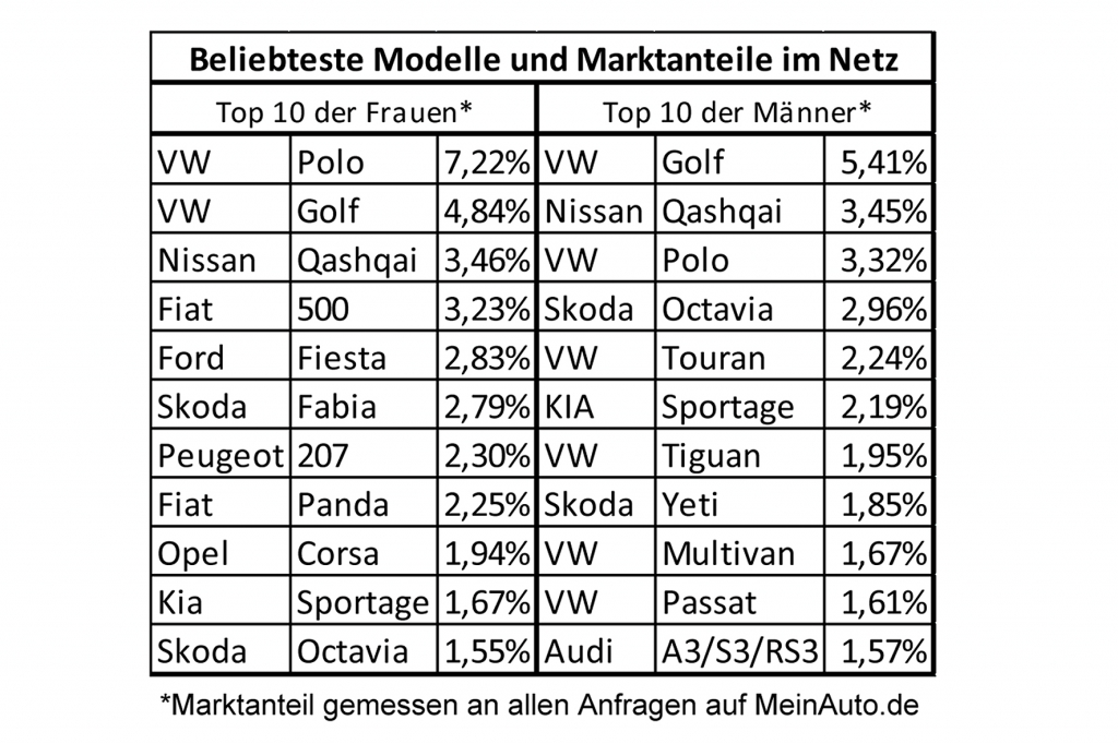 VW Polo und Golf stehen bei den Damen hoch im Kurs. Die Liste der beliebtesten Frauenautos im Netz werden von Kleinwagen dominiert.