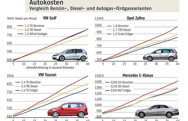 ADAC-Vergleich: Diesel oder Gas-Fahrzeuge lohnen sich immer öfter