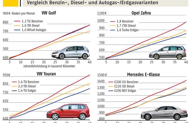 ADAC vergleicht Autokosten verschiedener Kraftstoffarten