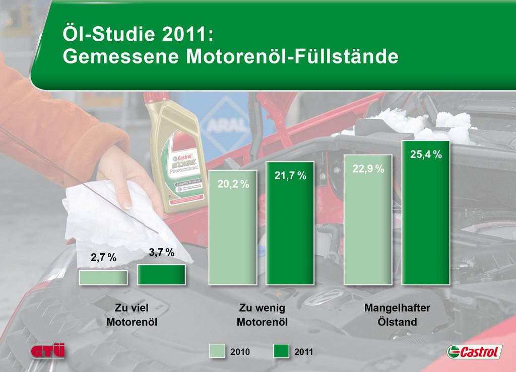 Autofahrer vernachlässigen Öl-Kontrolle