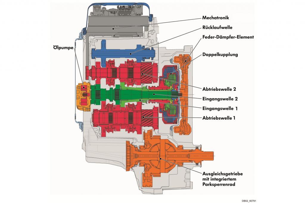 Das Doppelkupplungsgetriebe von VW im Schema