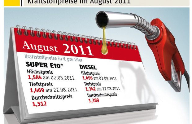 Leichter Rückgang der Kraftstoffpreise