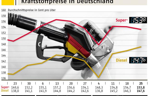 ADAC: Dieselpreis weiter auf dem Vormarsch