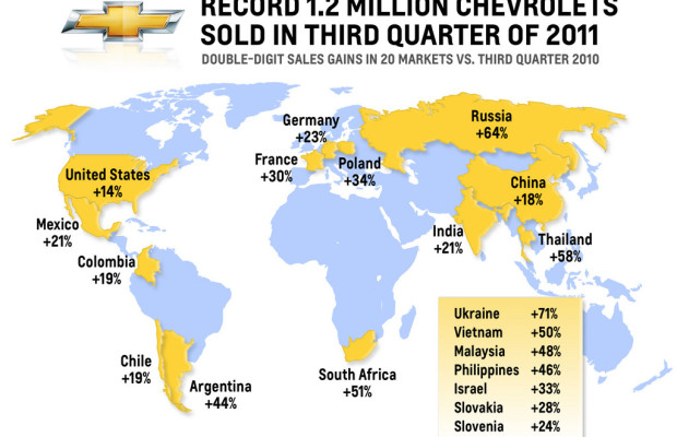 Chevrolet verkauft 1,2 Millionen Fahrzeuge im dritten Quartal 2011