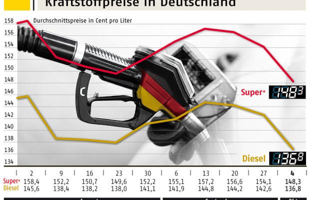 Feiertag beeinflusst Kraftstoffpreise positiv