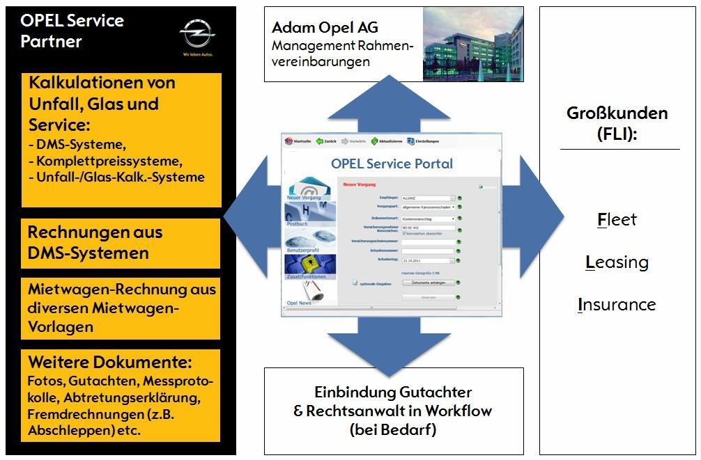 Opel unterstützt Händler und Großkunden mit neuem Serviceportal.
