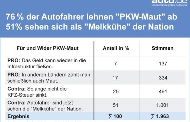 auto.de-Blitz-Umfrage: 76% der Autofahrer lehnen eine