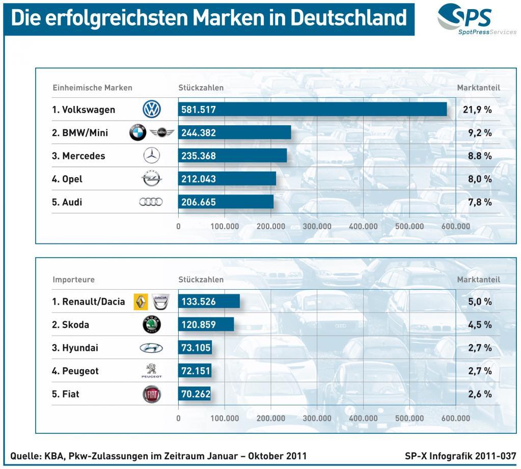Grafik - Die erfolgreichsten Marken in Deutschland