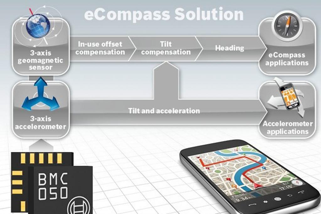 Kleinster eCompass der Welt