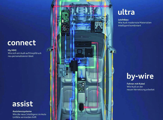 Audi veröffentlicht 2. Ausgabe des Technologiemagazins