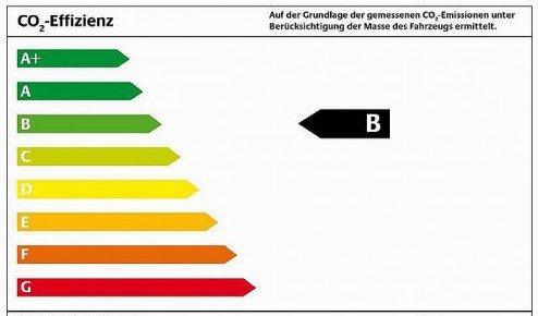 CO2-Gesamtbilanz statt Einzelwertung