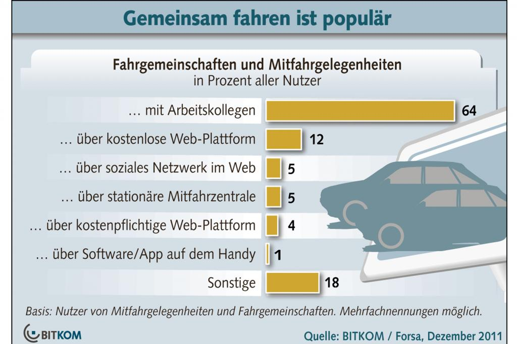 Nutzer von Mitfahrgelegenheiten und Fahrgemeinschaften
