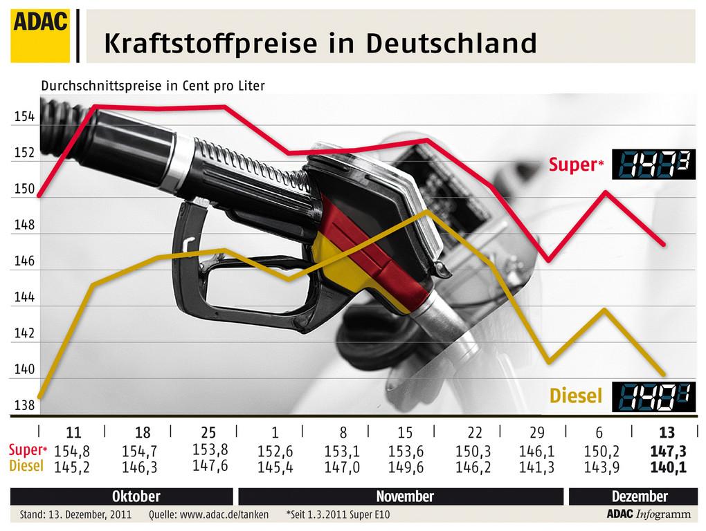 Preisdifferenz zwischen Diesel und Benzin etwas größer