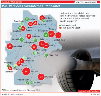 ACE: Großer Pkw-Alt-Bestand trübt Umweltbilanz