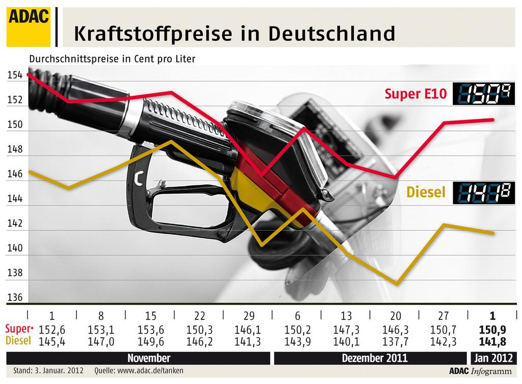 ADAC: Diesel 9,1 Cent günstiger als Benzin