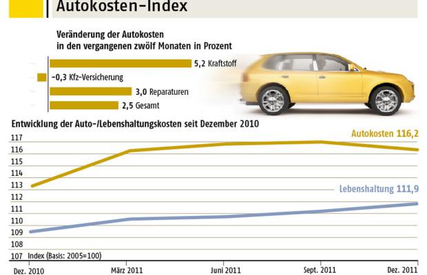 Autokosten stiegen um 4,2 Prozent