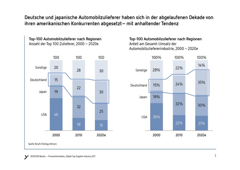 Gewinner: Die deutschen Automobilzulieferer