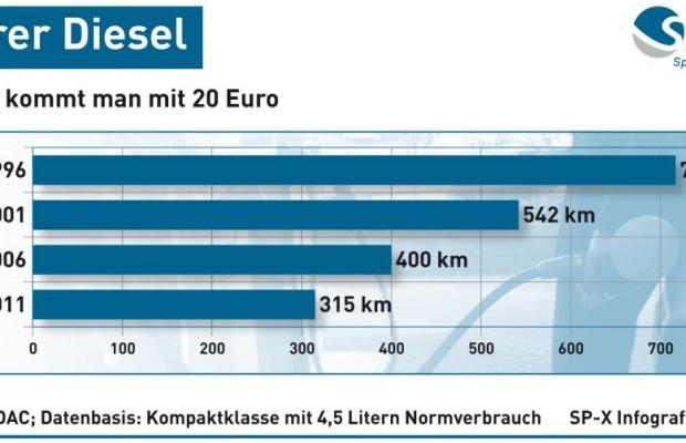 Grafik: Teurer Diesel - So weit kommt man mit 20 Euro