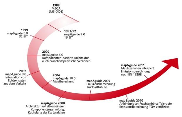 20 Jahre Transportroutenplaner