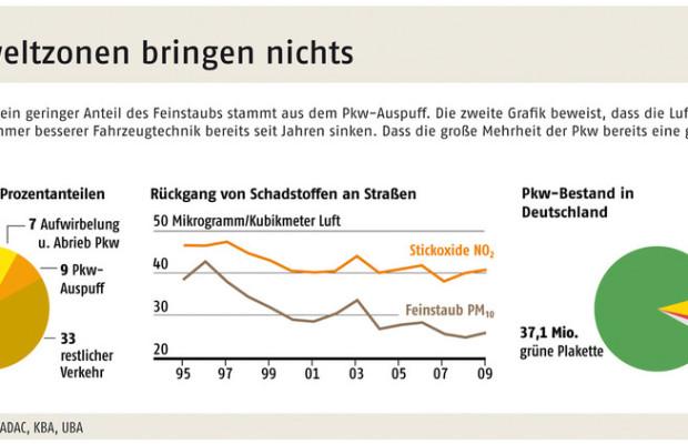 Deutschland droht Ärger wegen der Umweltzonen