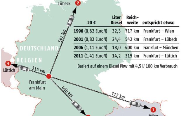 Vergangenheit und Gegenwart: So weit mit Diesel für 20 Euro
