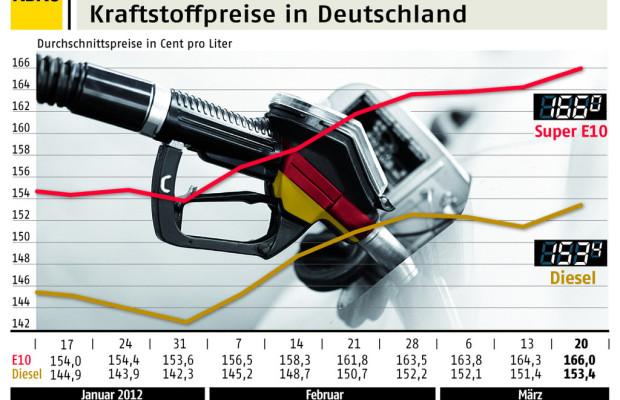ADAC: Benzinpreis mit 1,66 Euro auf neuem Höchststand