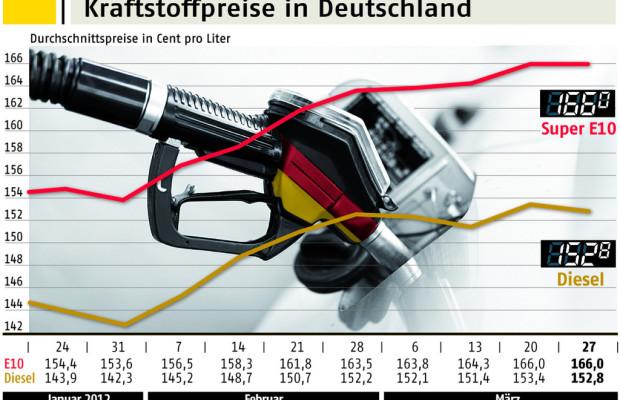 Kraftstoffpreise in Deutschland erneut auf Rekordniveau