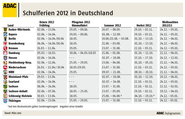 Staugefahr: Ferientermine in Deutschland