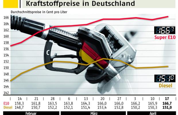 ADAC: Kraftstoffpreise deutlich überhöht