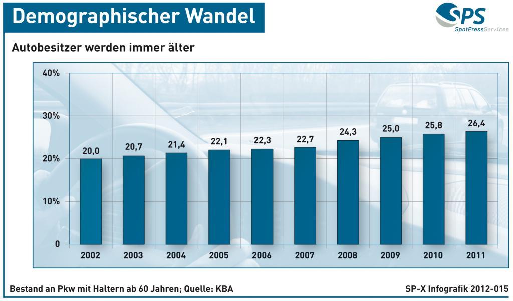 Demographischer Wandel - Autobesitzer werden immer älter (Grafik)