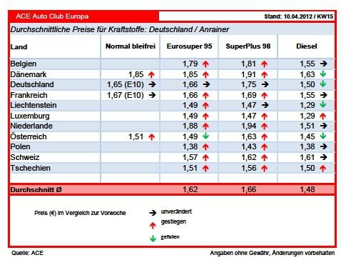 Deutschlands Nachbarn ziehen bei Kraftstoffpreisen nach
