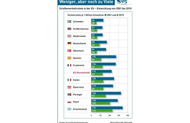 Grafik: Verkehrstote in der EU - Weniger, aber noch zu viele
