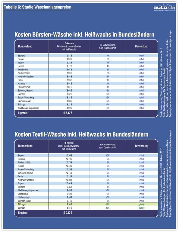 auto.de-Städtestudie: 700 Waschanlagen im Preischeck / Jede 5. Anlage zu teuer / Preisunterschiede bis zu 369 Prozent