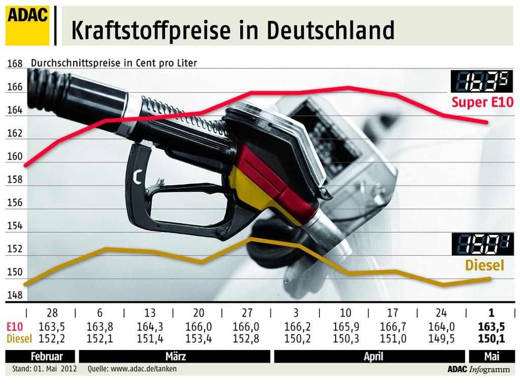 Benzin im April so teuer wie nie