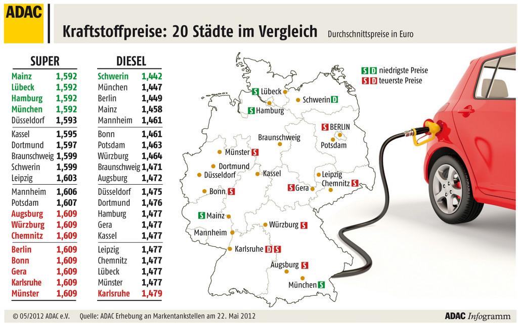 Benzinpreis im Schnitt bei 1,60 Euro