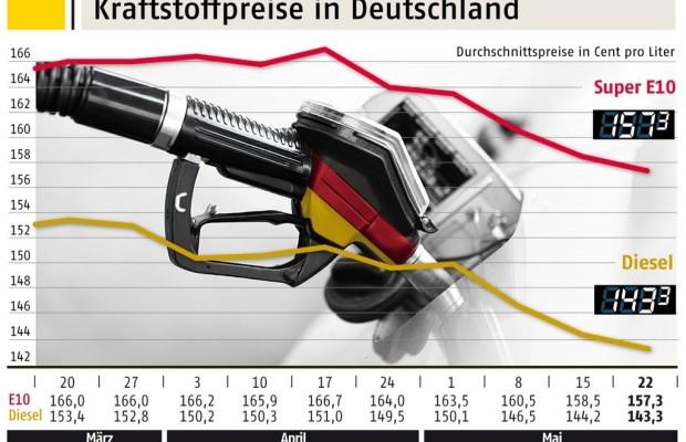 Kraftstoffpreise in Deutschland sinken weiter