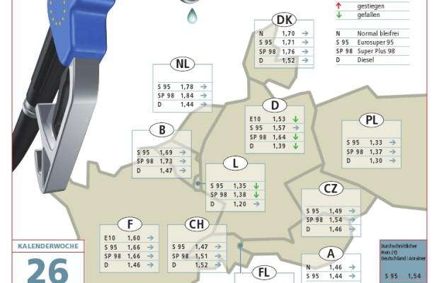 ACE veröffentlicht Benzinpreisreport für Deutschland und seine Anrainer