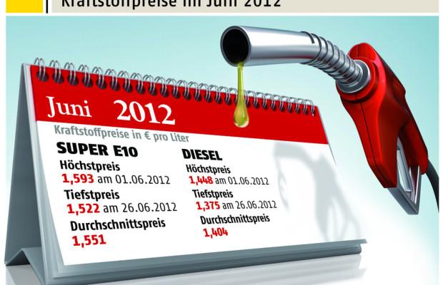 ADAC: Kraftstoffpreise spürbar gesunken