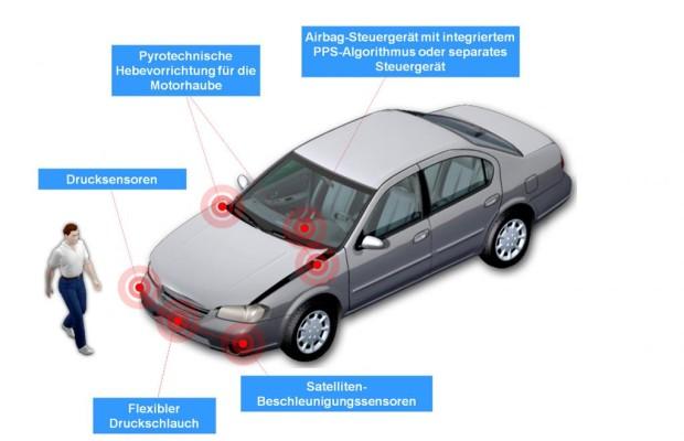 Fußgängersicherheit: Motorhaube schützt vor Kopfverletzungen