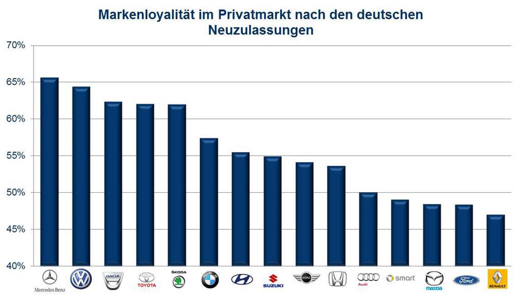 54 Prozent der Neuwagenkäufer bleiben ihrer Marke treu