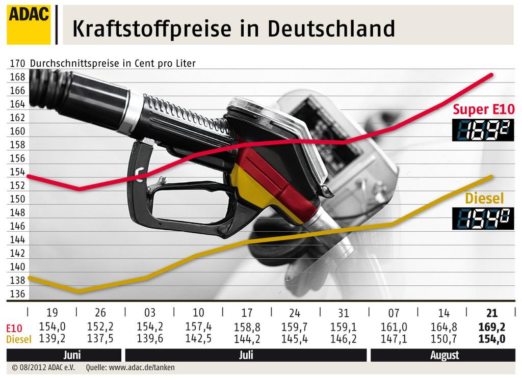 Kraftstoffpreise: Diesel erreicht Rekordhoch