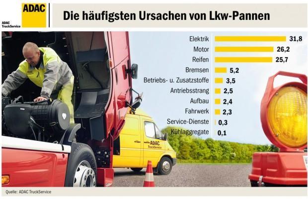 Lkw-Pannen: Immer mehr Elektrik-Defekte