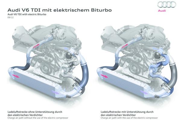 Audi kommt elektrisch aus dem Turbo-Loch