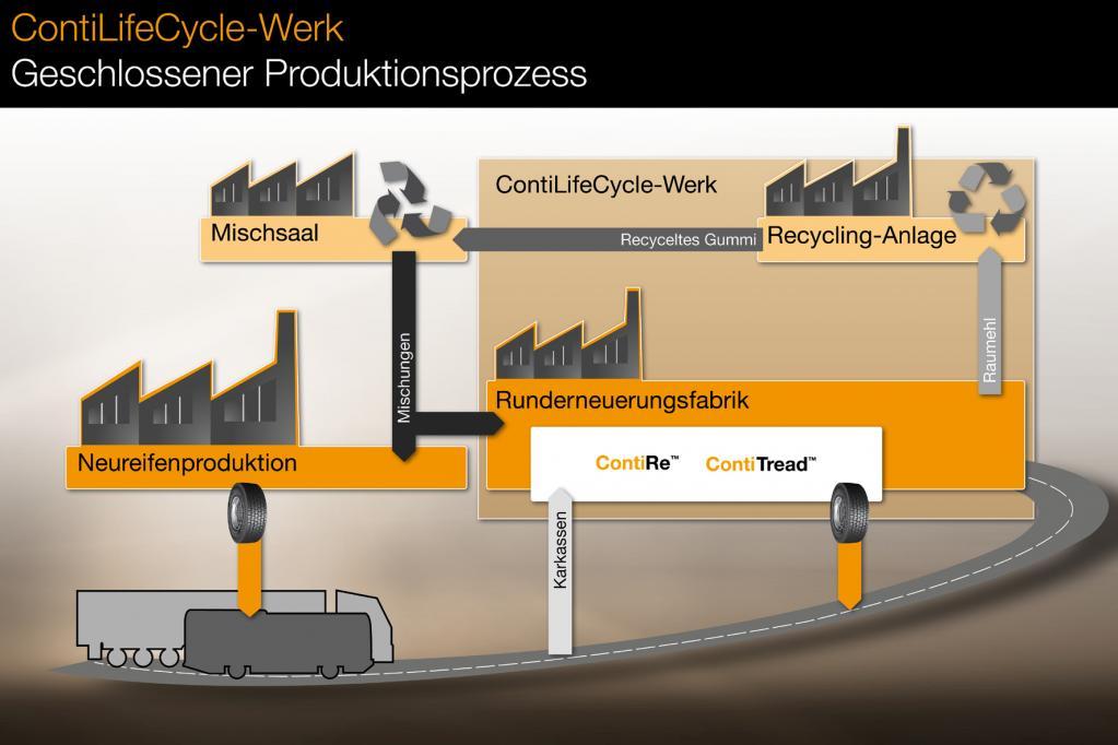 Conti: Zweites Reifen-Leben durch neuartiges Produktionskonzept