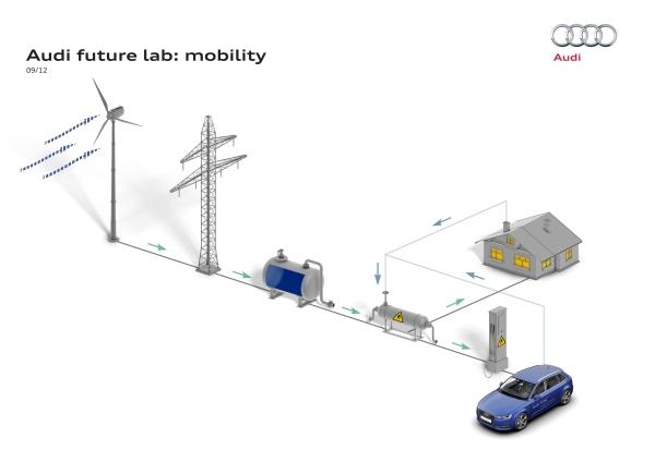 Vom Treibhausgas zum Treibstoff