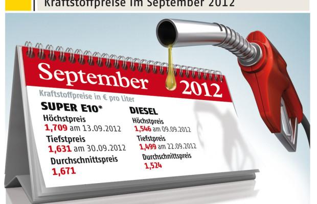 Kraftstoffpreise: September war bisher teuerster Monat