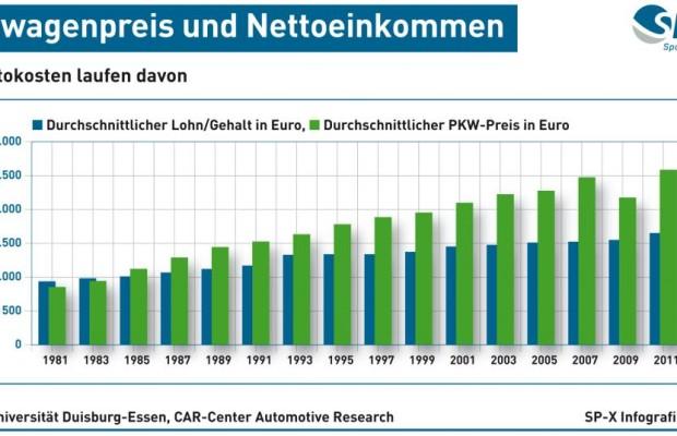 Autokosten - Neuwagenpreise steigen schneller als Einkommen
