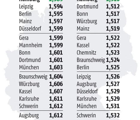 Benzin in den meisten Städten teurer als 1,60 Euro