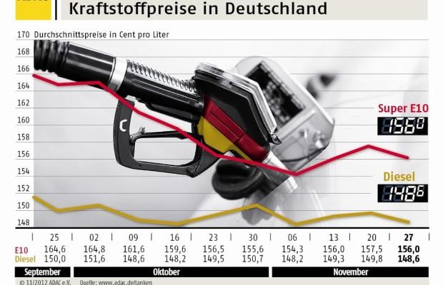 Benzin und Diesel wieder etwas günstiger