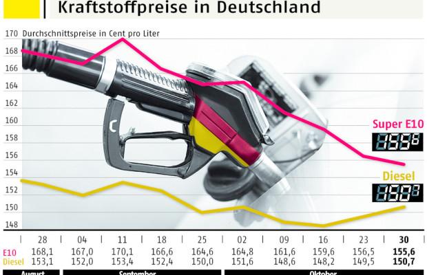 Benzin- und Dieselpreis nähern sich weiter an